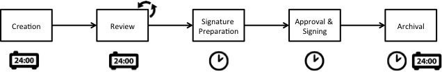Analog process does not allow for Digital Signatures