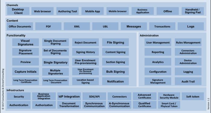 Digital Signature Capability Model